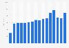 Umsatz von Unibail-Rodamco bis 2017