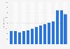 Bilanzsumme von Unibail-Rodamco bis 2018