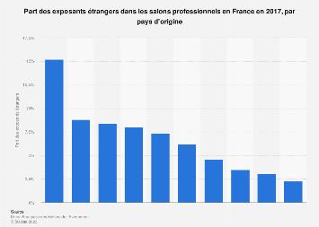 Exposants étrangers dans les salons professionnels par pays en France 2017