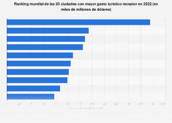 Ranking mundial de ciudades según el gasto de los turistas extranjeros 2018
