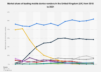 Market share of mobile device vendors in the United Kingdom (UK) 2010-2018