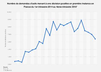 Demandes d'asile : décisions positives en première instance en France T1 2014-T1 2019