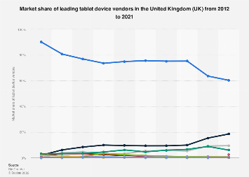 Market share of tablet device vendors in the United Kingdom (UK) 2012-2018
