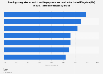 Leading mobile payment categories ranked by frequency of use in the UK 2016
