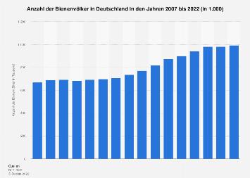 Bienenvölker in Deutschland bis 2018