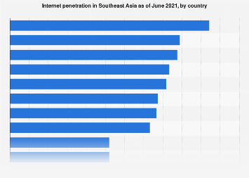 Internet penetration in Southeast Asia 2019, by country