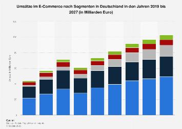 Prognose zum Umsatz im E-Commerce-Markt nach Segmenten in Deutschland bis 2023