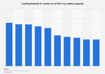 Leading London theatres by number of seats