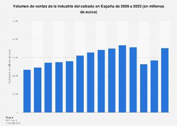 Facturación de la industria del calzado en España entre 2008 y 2015