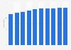 Prognose der E-Commerce-Nutzer in Deutschland bis 2023