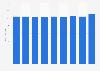 Marktwert der Büroflächen in der Schweiz nach Quartalen bis Q3 2018
