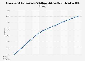Penetrationsrate im E-Commerce Segment Bekleidung in Deutschland bis 2023