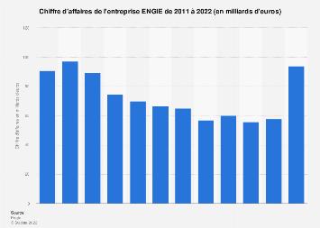 Chiffre d'affaires du groupe ENGIE 2011-2016