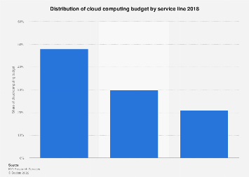 Distribution of companies' IT cloud computing budget by cloud service 2018