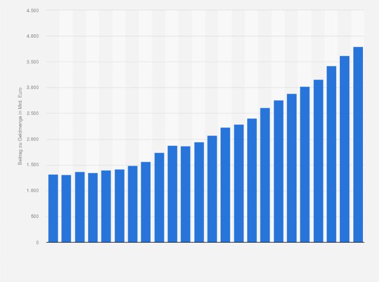 deutscher beitrag zur geldmenge m2 im euro w hrungsgebiet bis 2016 statistik. Black Bedroom Furniture Sets. Home Design Ideas