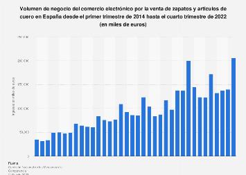 Calzado y artículos cuero: ingresos trimestrales e-commerce España 2014-2017