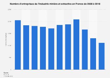 Nombre d'entreprises françaises dans l'industrie minière et extractive 2008-2017