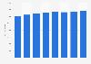 Dépenses totales allouées au personnel en France 2009-2016