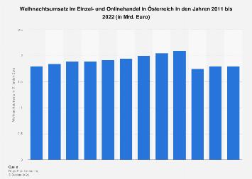 Weihnachtsumsatz in Österreich bis 2018
