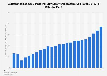 Deutscher Beitrag zum Bargeldumlauf im Euro-Währungsgebiet bis 2019