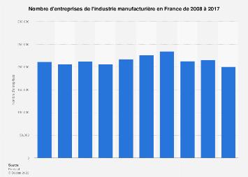 Nombre d'entreprises manufacturières en France 2008-2016