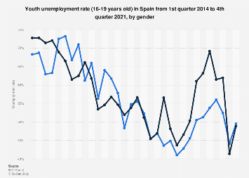 Youth unemployment rate (16-19 years old) in Spain 2014-2018, by gender