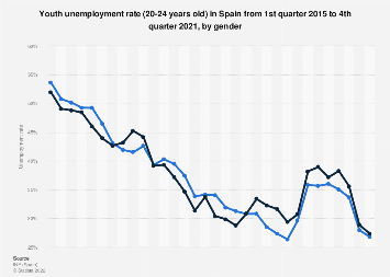 Youth unemployment rate (20-24 years old) in Spain 2014-2017, by gender