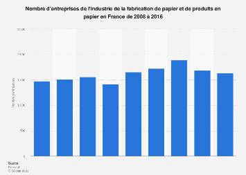 Nombre d'entreprises du secteur de la fabrication de papier en France 2008-2016