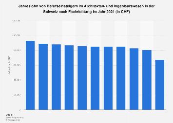 Lohn von Berufseinsteigern im Ingenieurswesen in der Schweiz nach Fachrichtung 2018