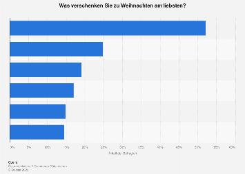 Beliebteste Weihnachtsgeschenke 2019.österreich Beliebteste Weihnachtsgeschenke 2018 Statista