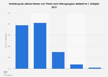 Tinder-Nutzer nach Altersgruppen weltweit 2015