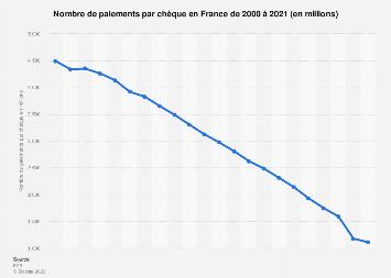 Nombre de paiements par chèque en France 2010-2016