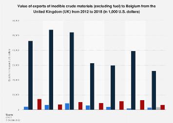 Belgium: export value of crude materials from the United Kingdom (UK) 2012-2016