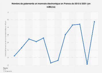 Nombre de paiements en monnaie électronique en France 2010-2017