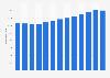 Valeur totale des ventes de vin en supermarchés et hypermarchés en France 2003-2015