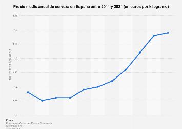 Precio medio de cerveza en España entre 2011 y 2017