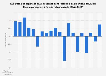 Évolution des dépenses des entreprises en tourisme d'affaires en France 1998-2017