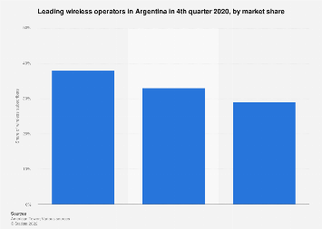 Argentina: mobile subscribers 2017, by operator