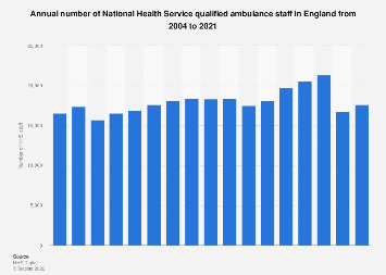 Number of qualified ambulance staff in the NHS in England 2004-2017