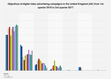 Digital video advertising campaign objectives in the United Kingdom (UK) 2015-2017