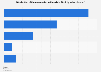 Distribution of the wine market in Canada in 2014, by sales channel