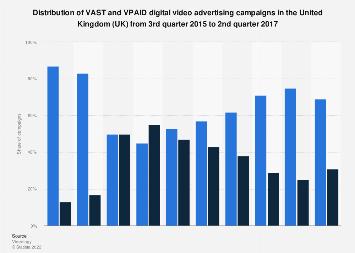 VAST vs VPAID digital video ad campaigns UK 2017 | Statista
