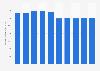 Production annuelle du secteur des télécommunications en France 2008-2016