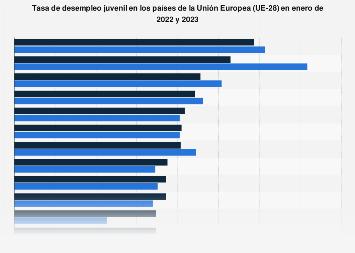 Tasa de desempleo juvenil en los países de la UE en enero de 2018