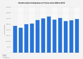 Nombre d'entreprises en France 2008-2016