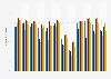 Nuitées d'affaires dans les hôtels parisiens par mois 2012-2017
