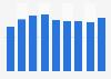 Nombre d'employés du secteur immobilier en France 2008-2016