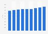 Nombre d'employés dans l'information et la communication en France 2008-2016