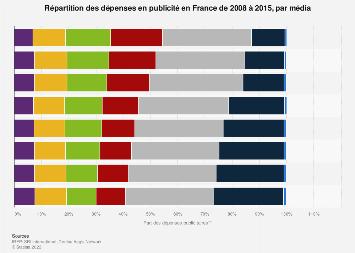 Distribution des dépenses publicitaires en France 2008-2015, par média