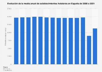Media anual de establecimientos hoteleros España 2008-2018